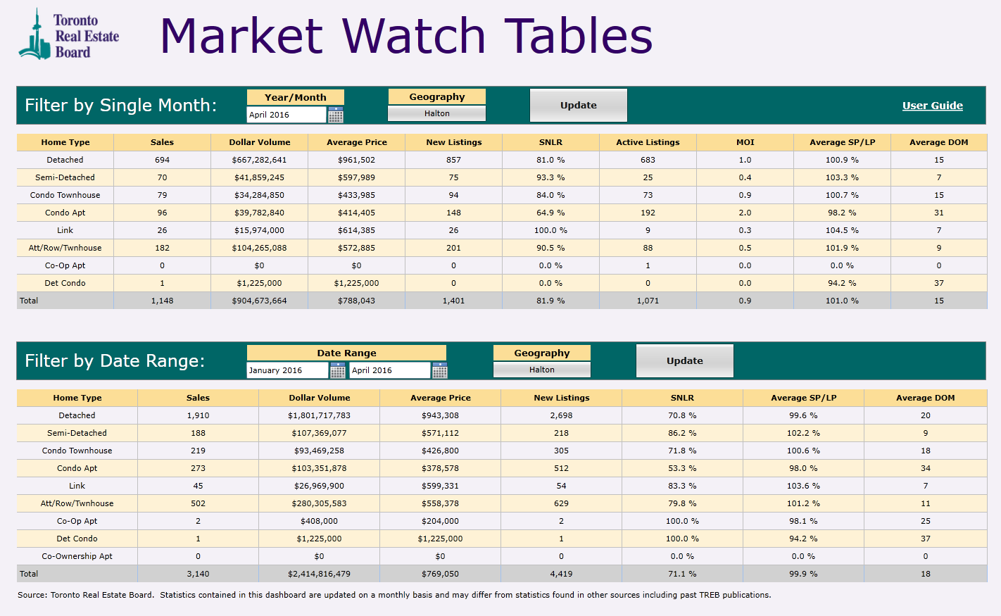 2016 Market Watch